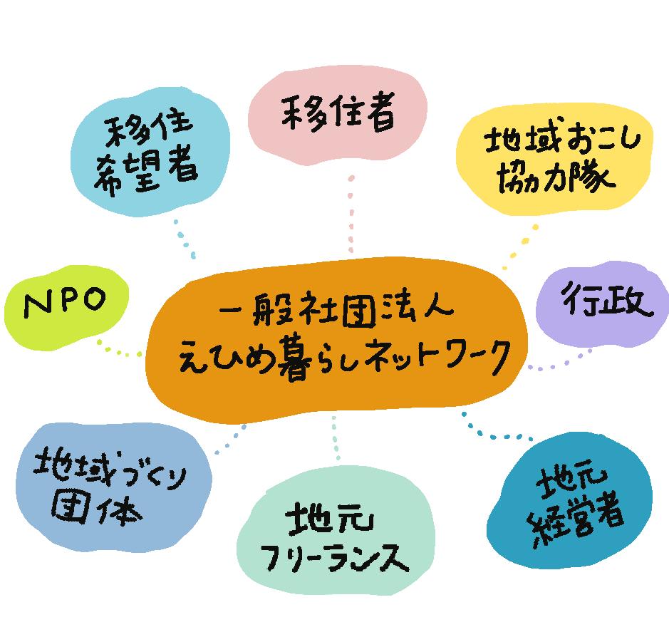 図:一般社団法人 えひめ暮らしネットワークを中心に、移住希望者、移住者、地域おこし協力隊、行政、地元経営者、地元フリーランス、地域づくり団体、NPOが囲んでいる